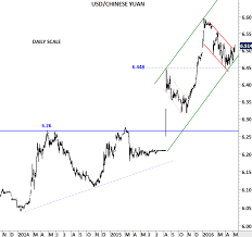 Yuan To Usd Chart Chinese Yuan Archives Tech Charts