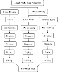 105 5 Chart Flow Chart Of The Local Parboiling Processes Download