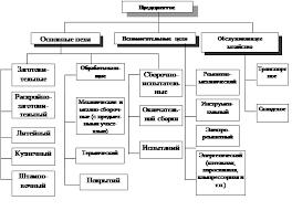 Производственная структура предприятия и организация  Рис Примерная производственная структура машиностроительного предприятия с предметно технологическим принципом построения цехов