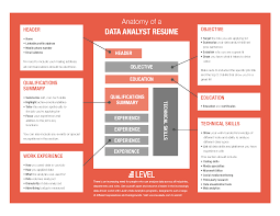 Update Your Resumes How To Update Your Resume For Data Driven Positions Level Blog