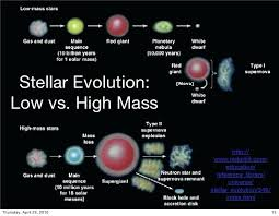 Star Sequence Chart Stellar Evolution Post Main Sequence Star Chart Online
