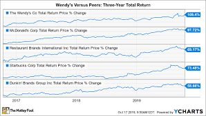 Wendy S Stock Chart Why Wendys Shares Will Continue To Trade At A Premium The