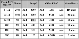Lesson 2 2 The Usb Flash Drive How To Store Files On A