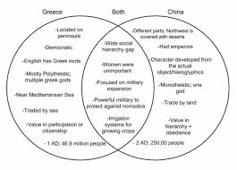 Compare And Contrast Venn Diagram Both Compare Contrast Greece And China