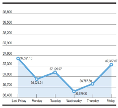 Kse 100 Share Index Fluctuations Newspaper Dawn Com