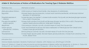 Non Insulin Diabetes Medication Chart Management Of Blood Glucose With Noninsulin Therapies In