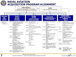 How To Do Business With Navair Presented To Sdvosb Workshop