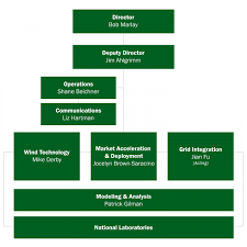 Wind Energy Technologies Office Contacts And Organization