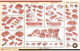 Lean Cuts Of Pork Chart Pin On Meat Cuts