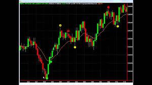 Nq 100 Futures Chart Trading The Nq Nasdaq E Mini 100 Futures Contract