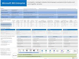 Office 365 Enterprise Plans Comparison Chart Microsoft 365 Enterprise Overview Microsoft Docs