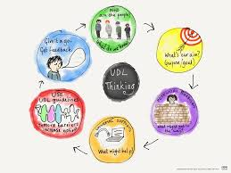 Learner Variability And Universal Design For Learning Why Udl Is Valuable