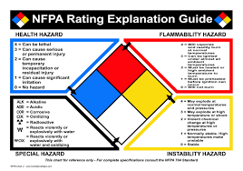 Chemical Hazard Chart Nfpa 704 Chemical Marking And Fire Diamond Entirelysafe Com