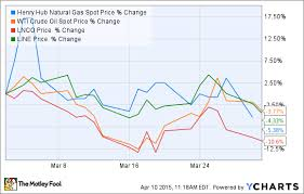 Why Did Shares Of Linnco Llc Drop 10 In March But Shares Of