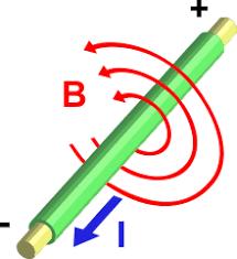 Магнитное поле Википедия Электрический ток i проходя по проводнику создаёт магнитное поле b вокруг проводника