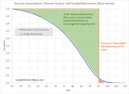Swr Chart You Are A Pension Fund Of One Or Two Swr Series Part 32
