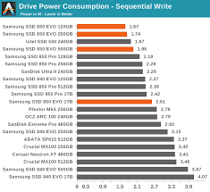Power Consumption Samsung Ssd 850 Evo 120gb 250gb 500gb