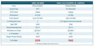 42 Prototypic Intel Processors For Laptops Comparison Chart