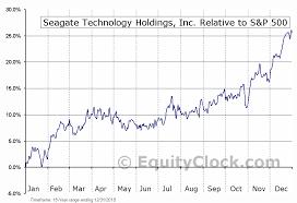 Seagate Technology Holdings Inc Nasd Stx Seasonal Chart