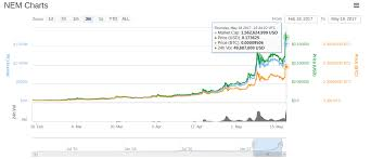 Litecoin Growth Chart Nem Surpasses Litecoin Posts 55 Percent Growth On Thursday