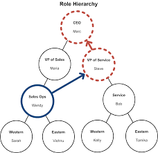 behind the scenes of record ownership in sforce engineering note criteria based sharing rules operate just like ownership based sharing rules but they determine which records should be shared differently