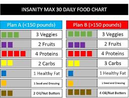 insanity max 30 nutrition plan