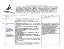 Assistant Dental Notes Templates