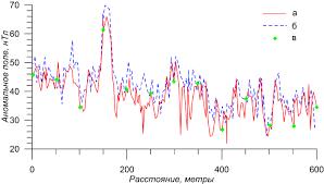 Возможности высокочувствительных магнитометров pos при проведении  Измерение магнитного поля на профиле а рядовое измерение б контрольное измерение в измерение на пикете