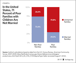 marriage america s greatest weapon against child poverty the 71 percent of poor families children are not married