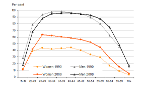 Men Fertility Age Chart Presentation Of Gender Statistics In Graphs Gender