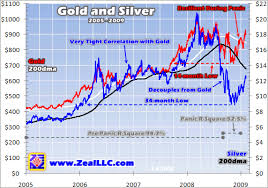 Gold Silver Correlation Chart Silver Gold Ratio Reversion