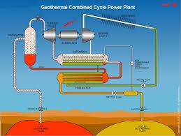 flash binary power plant diagram geothermal energy kenya's energy future on geothermal energy power plant diagram