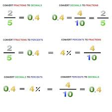 Matheets Fractions And Percentageseet Ordering Decimals Percents ...