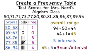 What Does Frequency Mean In A Tally Chart How Do You Make A Frequency Table Virtual Nerd