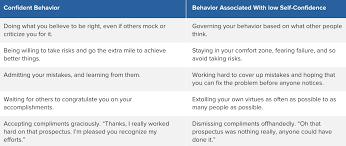 Self Esteem Chart The Ultimate Guide To Confidence Marketinghub Trending