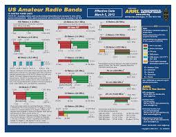 Carrier current amateur radio