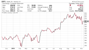 Fare Stock Chart Apple Stock Forecast How Will Apple Inc Fare In 2019