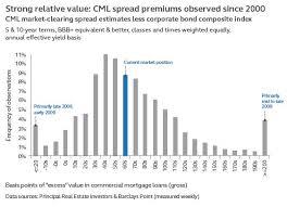 Core Commercial Mortgage Loans Www Principalglobal Com Principal
