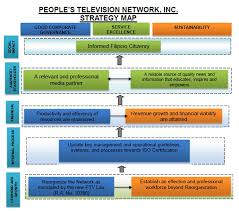 Abs Cbn Corporation Organizational Chart Abcs On Abc Lessons From Australias Aunty For Ptv4 Abs