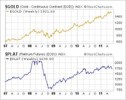 The Platinum Palladium And Gold Ratio In Focus Seeking Alpha