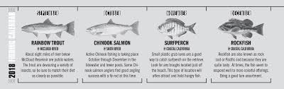 California Rockfish Chart 2018 California Fishing Calendar