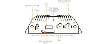cradlepoint cor ibr600b series cradlepoint the cor ibr600b series is a cloud managed semi ruggedized compact router designed for critical m2m and enterprise applications that require 24x7