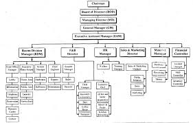 Organizational Chart Hierarchy Of A Housekeeping Department