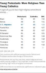 Guatemala Religion Chart Religion In Latin America Pew Research Center