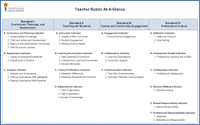 standards of effective teaching practice melissa hamilton s e are where i have looked back at my strengths weaknesses and areas for growth and set goals for myself in each of the standards for teaching
