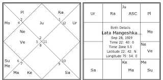 Learn To Read Kundli Chart In Vedic Astrology How Does One Find Out Which Lord Is In