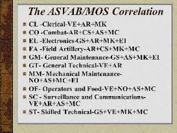 Asvab Score Chart Asvab Ve Ar