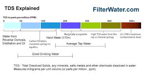Hm Digital Tds Ez Meter Handleld Water Tester