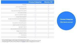 Chromebook Comparison Chart 2017 Google Introduces Chrome Enterprise Subscription For 50 Per