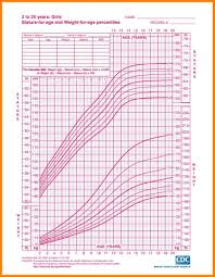 Girls Growth Chart Template 24 Growth Chart Percentiles Points Of Origins 23